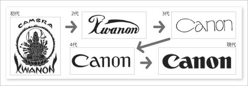 canonnn